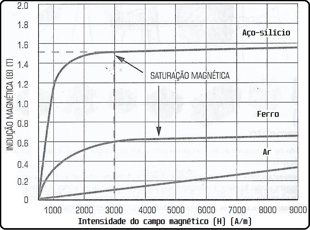 Ponto de saturação magnética de alguns materiais