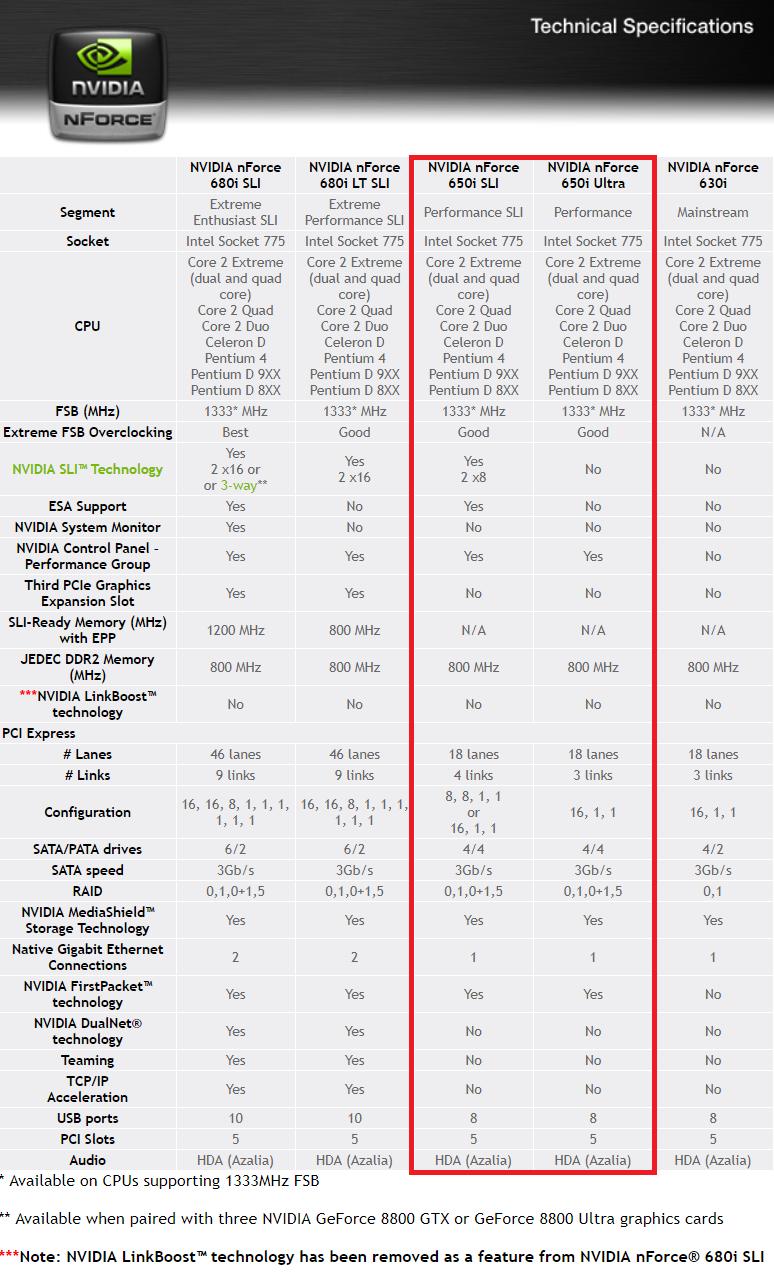 Catálogo nVidia nForce para Intel LGA 775