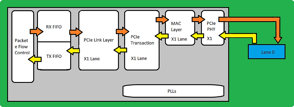 Diagrama de um controlador PCIe x1