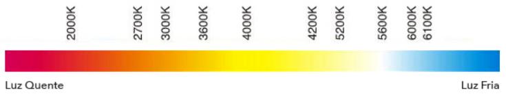 Gráfico de temperatura de cor