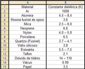 Tabela de rigidez dielétrica