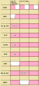 Funcionamento do barramento VLB de 32 bits
