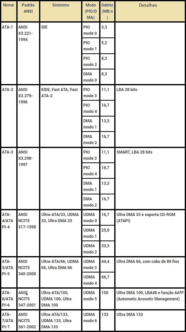 Tabela de versões da especificação ATA