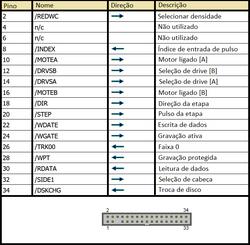 Conector FDD (Pinagem)