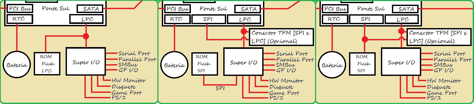 Super I/O e suas ligações