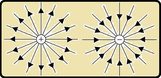 Atração e repulsão de cargas elétricas