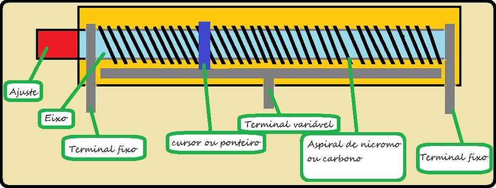 Diagrama potenciômetro multivoltas