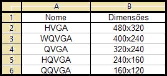 Resoluções QVGA