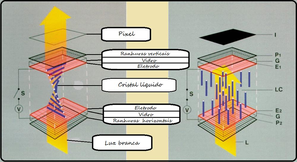 funcionamento do cristal líquido