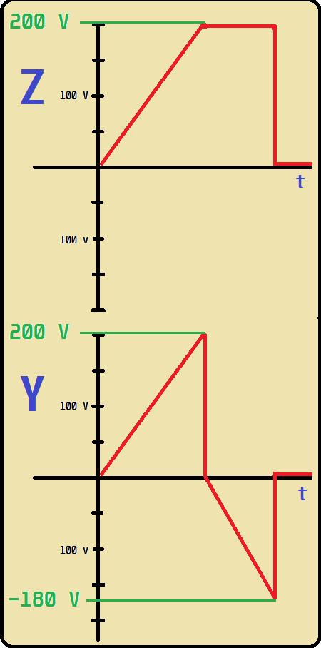 Sinal de reset da placa Y e Z em sincronismo