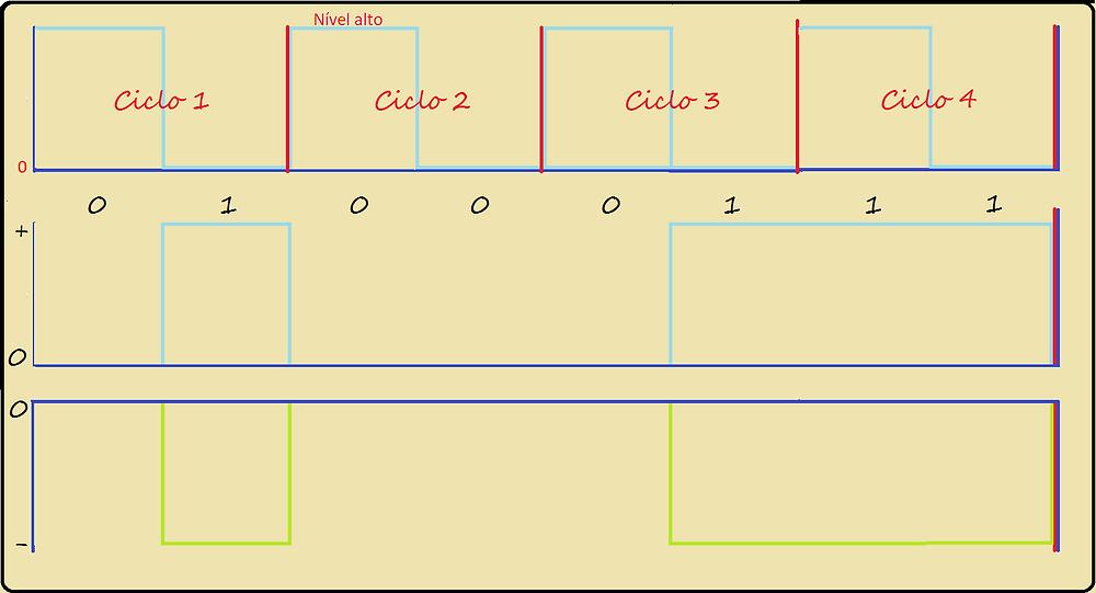 Imagem dos gráficos de clock e de um par diferencial transmitindo 8 bits