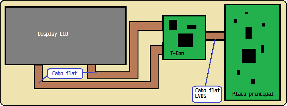 Diagrama de TV LCD
