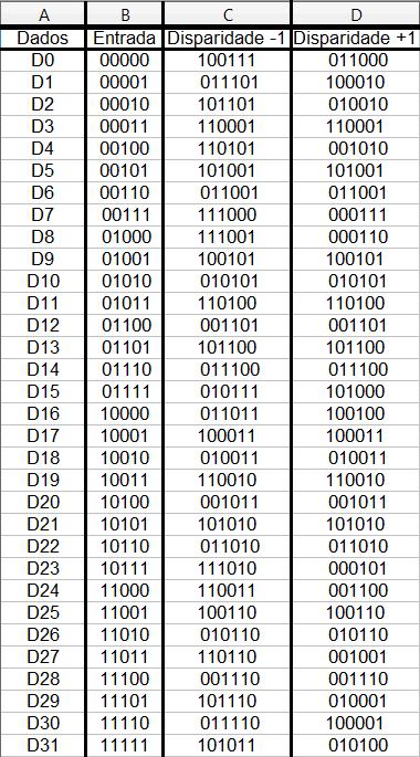 Tabela Dx do sistema de codiificação 8B/10B