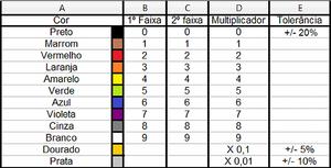Tabela de identificação de indutores axiais
