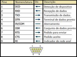 Conector DE9 (Pinagem)