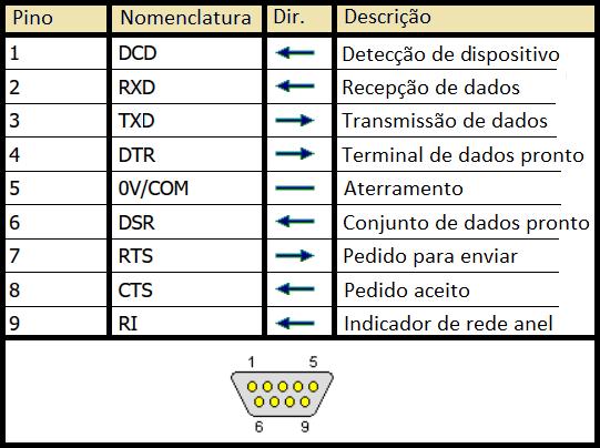 Tabela de pinos do conector DE9
