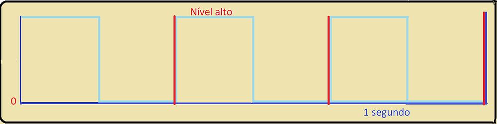 Gráfico do sinal de clock