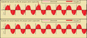 Tensão e corrente alternada ao passar por um capacitor