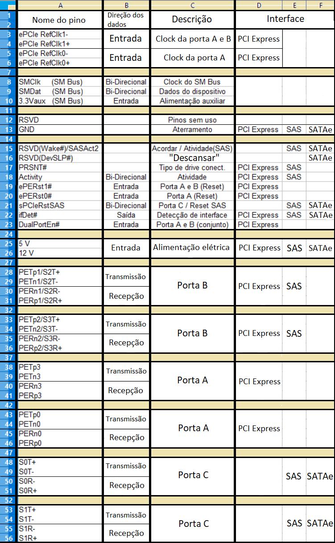 Tabela de descrição de pinos SATA Express