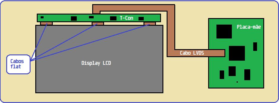 Diagrama de monitor LCD de notebook