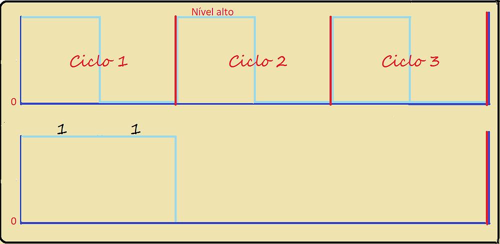Exemplo de uso do sinal de clock na memória RAM