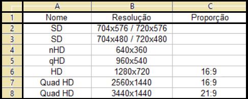 resoluções do padrão HD