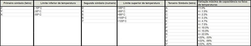 Faixas de temperatura e tolerância de capacitores cerâmicos