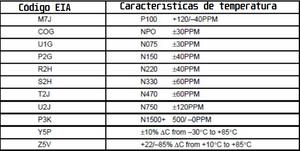 Código EIA para limites de temperatura