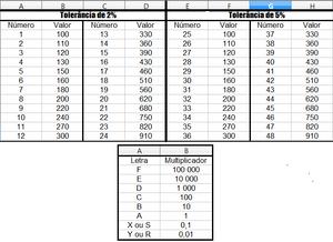 Tabela de nomenclatura 2