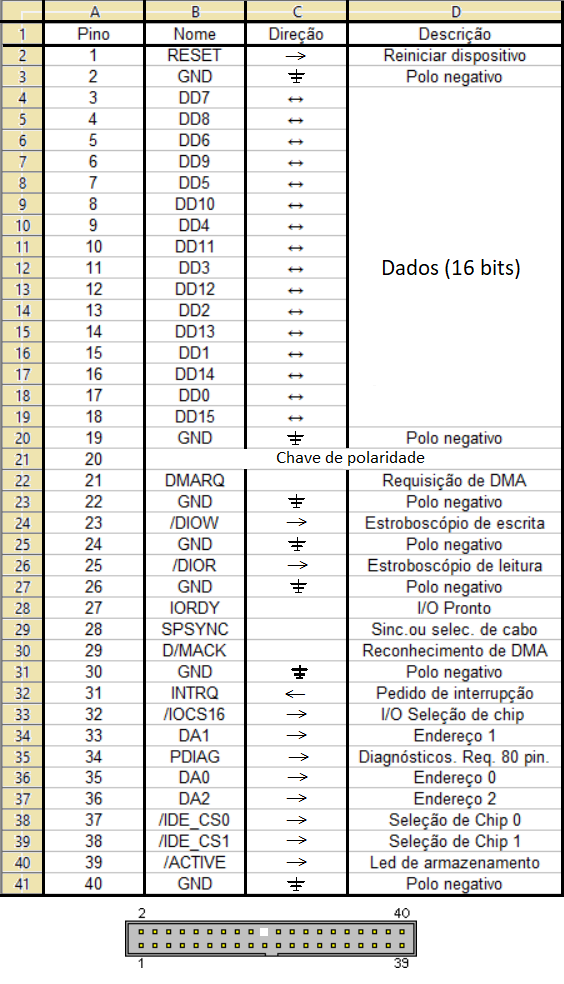 Tabela de pinos do controlador IDE