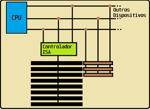 Diagrama de ligação do slot ISA e do slot VLB