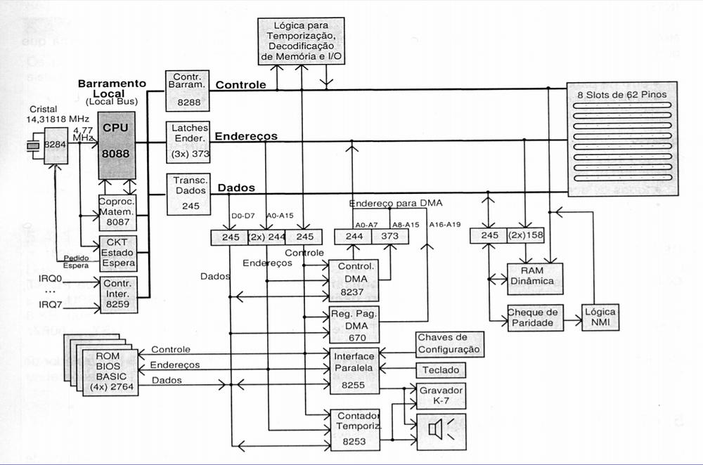 Diagrama de uma placa-mãe para CPU 8088