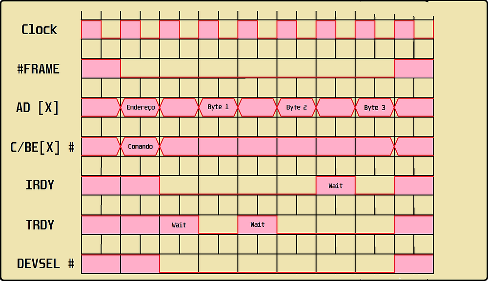 """Simulação de transmissão de dados com """"wait states"""" no barramento PCI"""