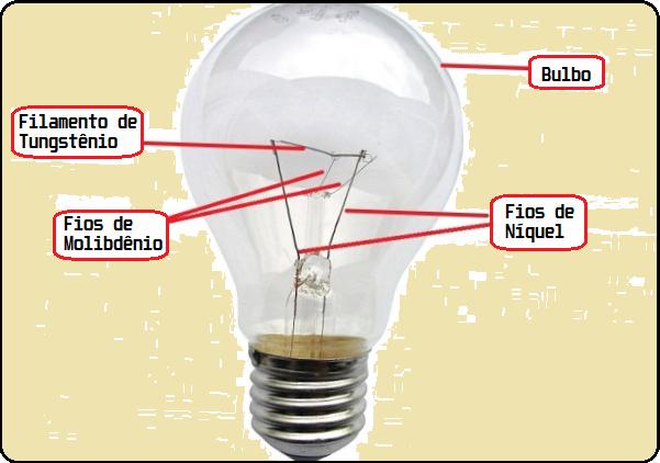 A estrutura da lâmpada incandescente
