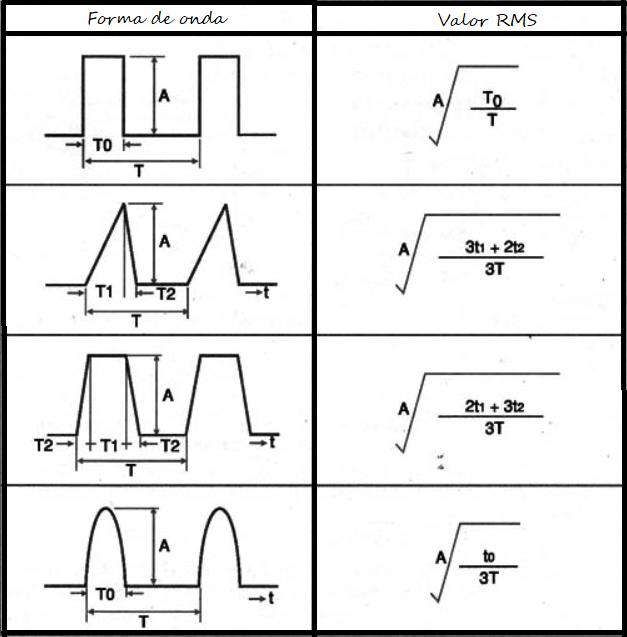 Formas de onda e corrente de ripple