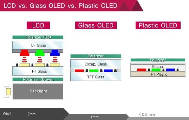 Diferenças na espessura de tV's LCD, OLED e P-OLED