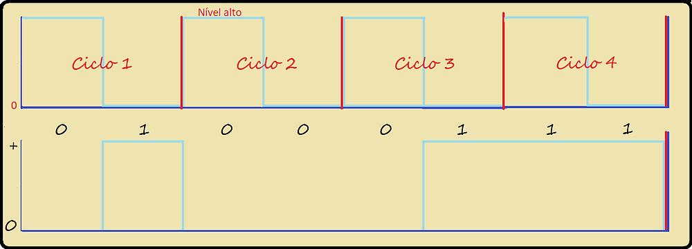Exemplo de uso do sinal de clock no HyperTransport