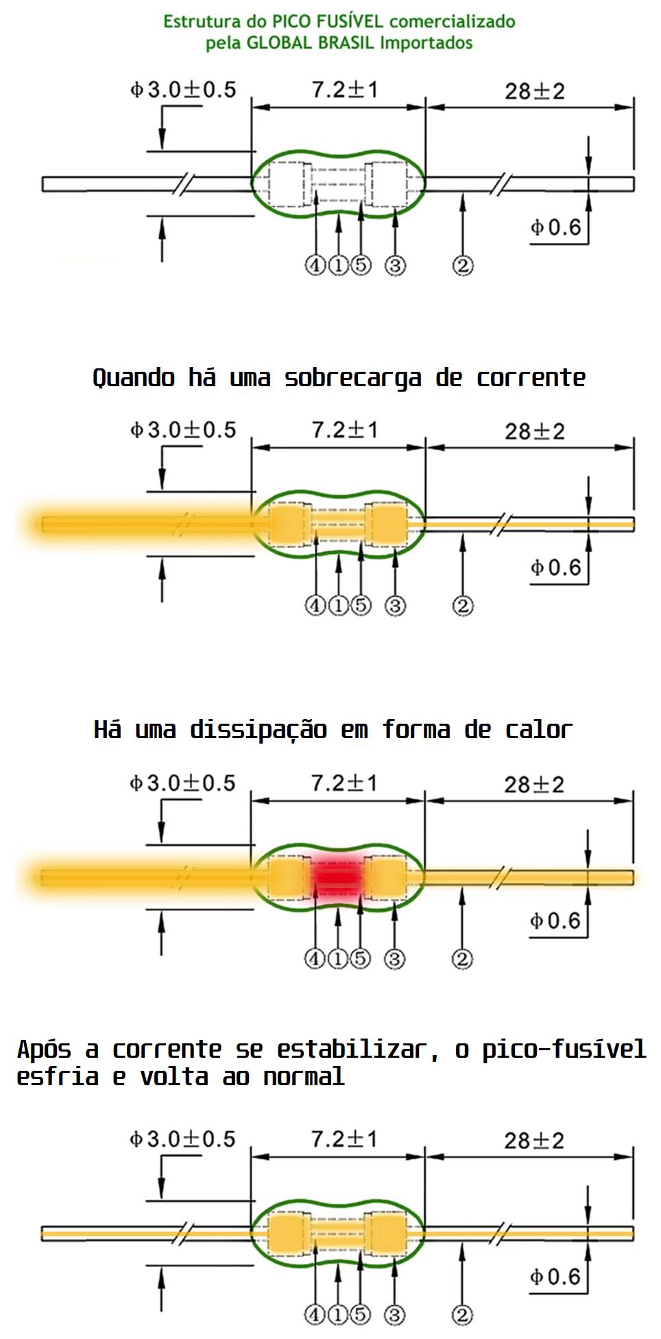 Diagrama de funcionamento do Pico-Fusível