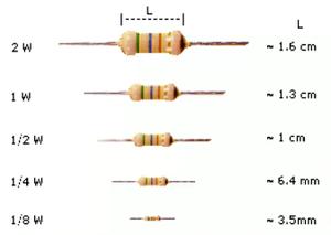 Tamanho dos resistores axiais em relação a potência