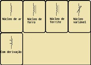 Alguns simbolos para indutores