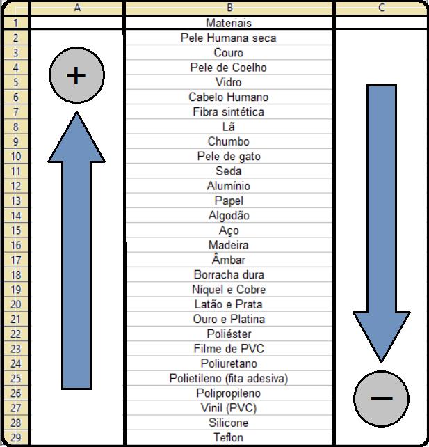 Tabela Triboelétrica