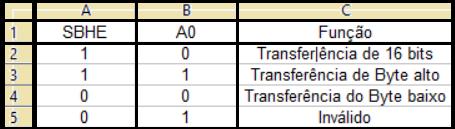 Modos de transferência de dados