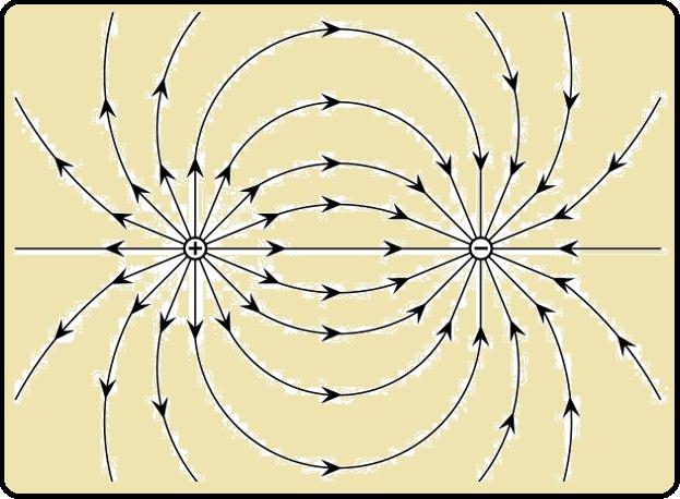 Cargas de polaridades opostas se atraem