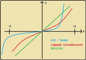 Gráfico da curva característica do LED, do resistor e da lâmpada incandescente