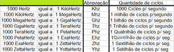 Hertz e prefixos