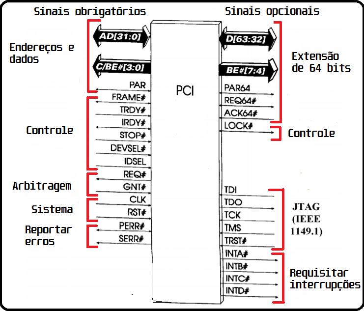 Barramento PCI - Diagrama