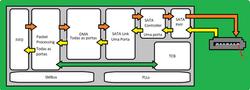 Diagrama de blocos do controlador SATA