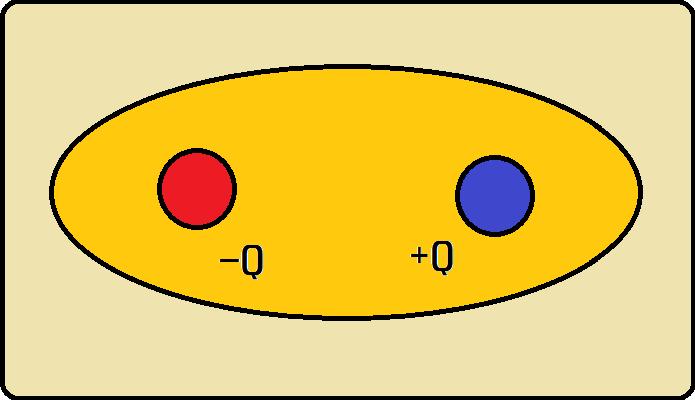Representação de um dipolo elétrico