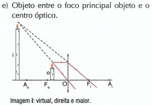 Objeto entre o foco principal objeto e o centro óptico