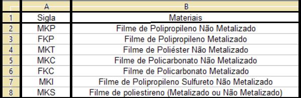Identificação dos capacitores de plástico